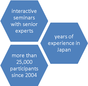 Our cross-cultural training on Japan offers a vast mixture of interactive learning methods!